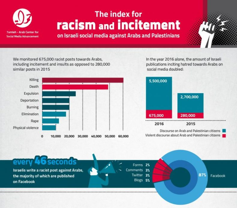 "7amleh center publishes ""The index of racism and incitement in the Israeli social media"" 2016"