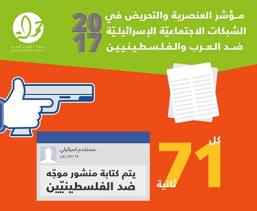 مؤشّر العنصريّة والتحريض 2017: كل 71 ثانية منشور ضد الفلسطينيّين في شبكات التواصل الاجتماعيّة الإسرائيليّة!