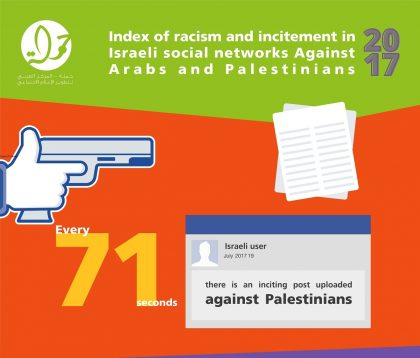 7amleh releases new racism index exposing heightened Israeli online incitement against Palestinians
