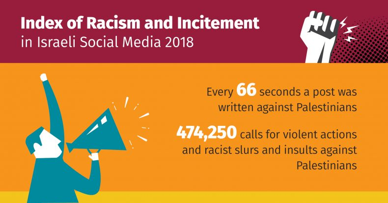 The Index of Racism and Incitement in Israeli Social Media 2018: An inciting post against Palestinians every 66 seconds