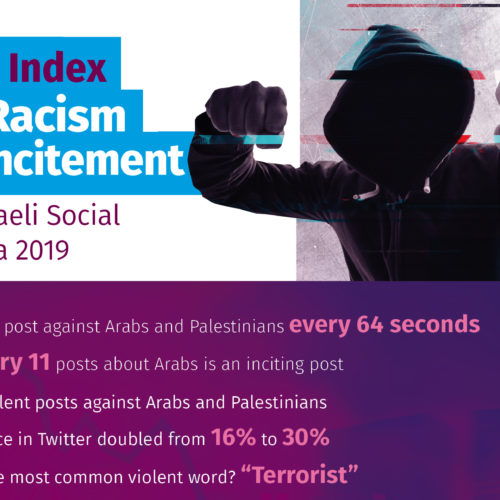 Index of Racism and Incitement 2019: Israeli elections were the primary reason for increasing incitement against Arabs